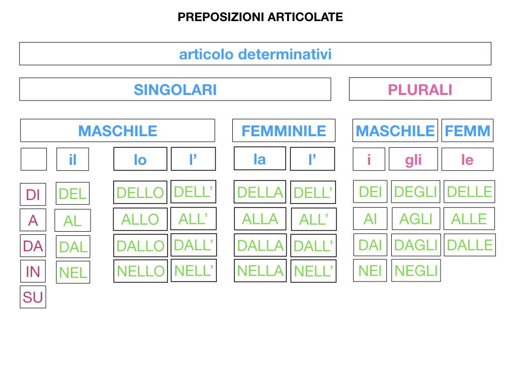 3.PREPOSIZIONI_PROPRIE_SIMULAZIONE.097