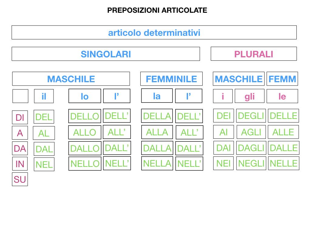 3.PREPOSIZIONI_PROPRIE_SIMULAZIONE.098