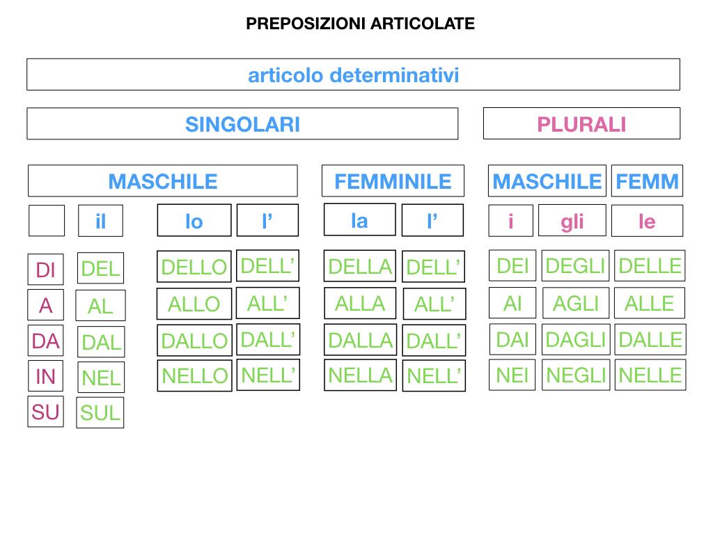 3.PREPOSIZIONI_PROPRIE_SIMULAZIONE.099