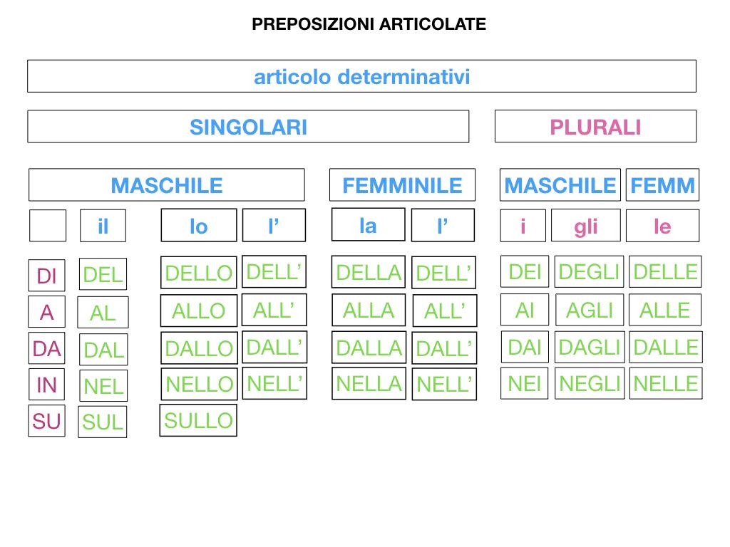 3.PREPOSIZIONI_PROPRIE_SIMULAZIONE.100