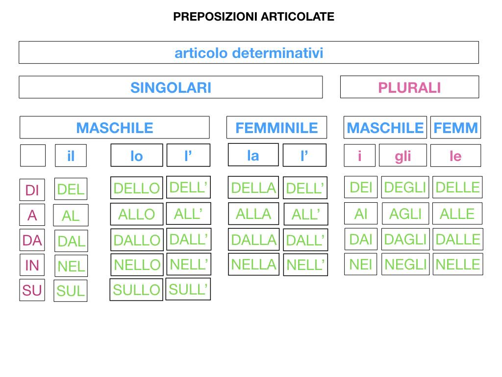 3.PREPOSIZIONI_PROPRIE_SIMULAZIONE.101