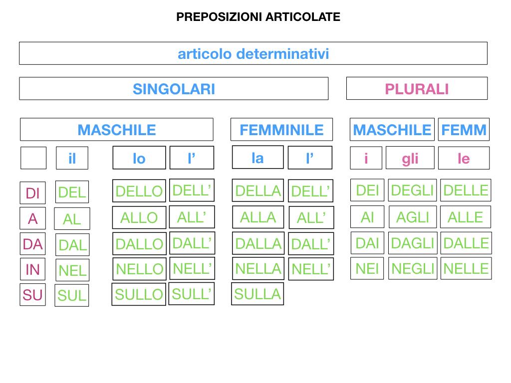 3.PREPOSIZIONI_PROPRIE_SIMULAZIONE.102
