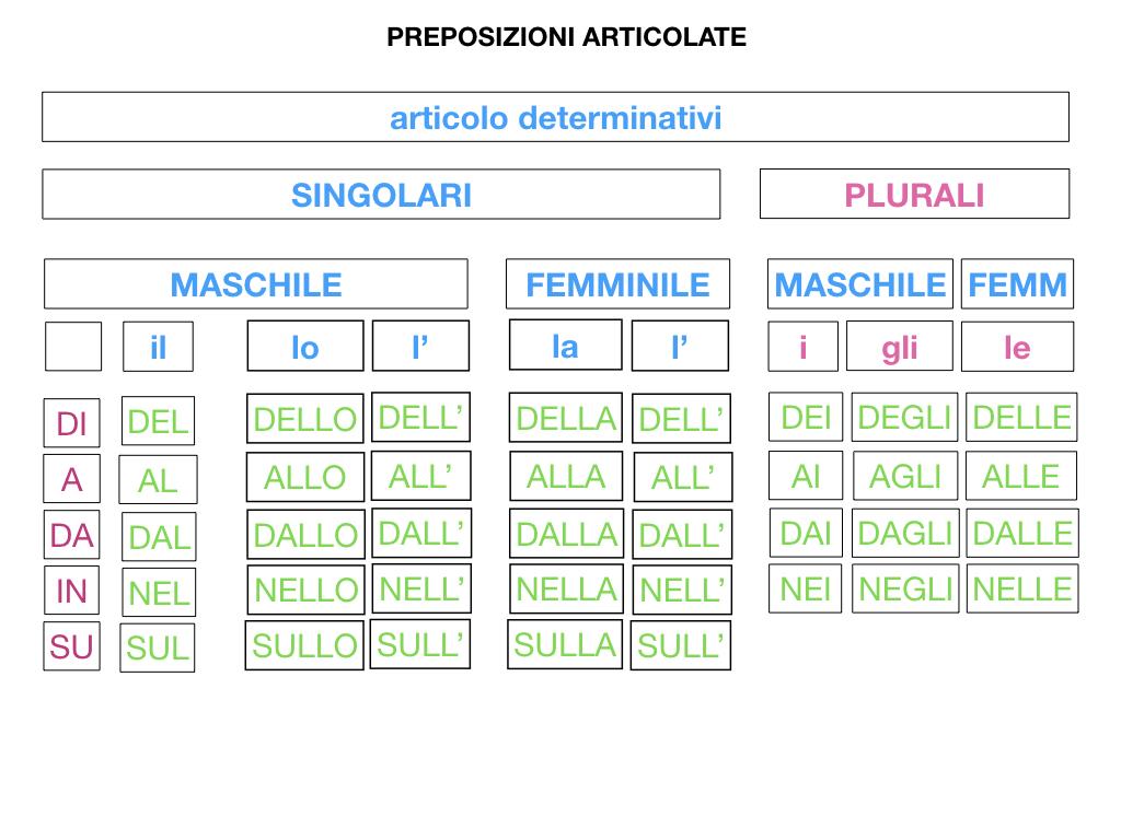3.PREPOSIZIONI_PROPRIE_SIMULAZIONE.103