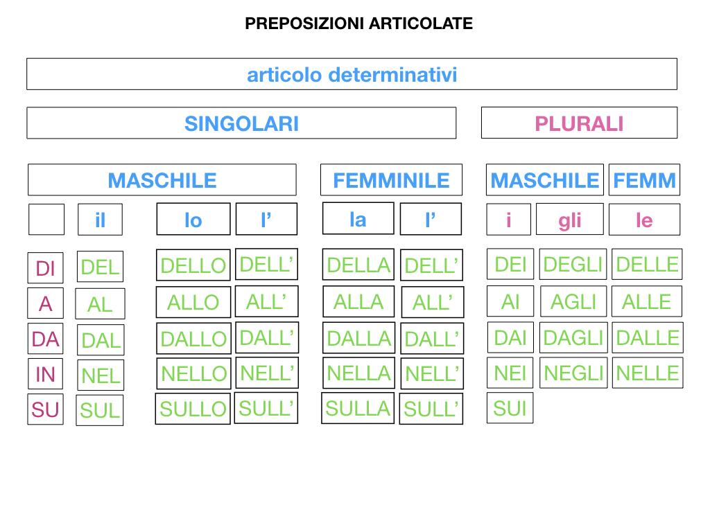 3.PREPOSIZIONI_PROPRIE_SIMULAZIONE.104