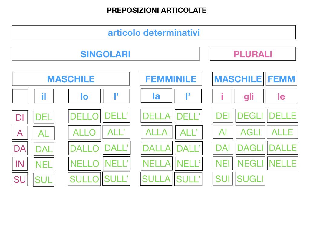 3.PREPOSIZIONI_PROPRIE_SIMULAZIONE.105