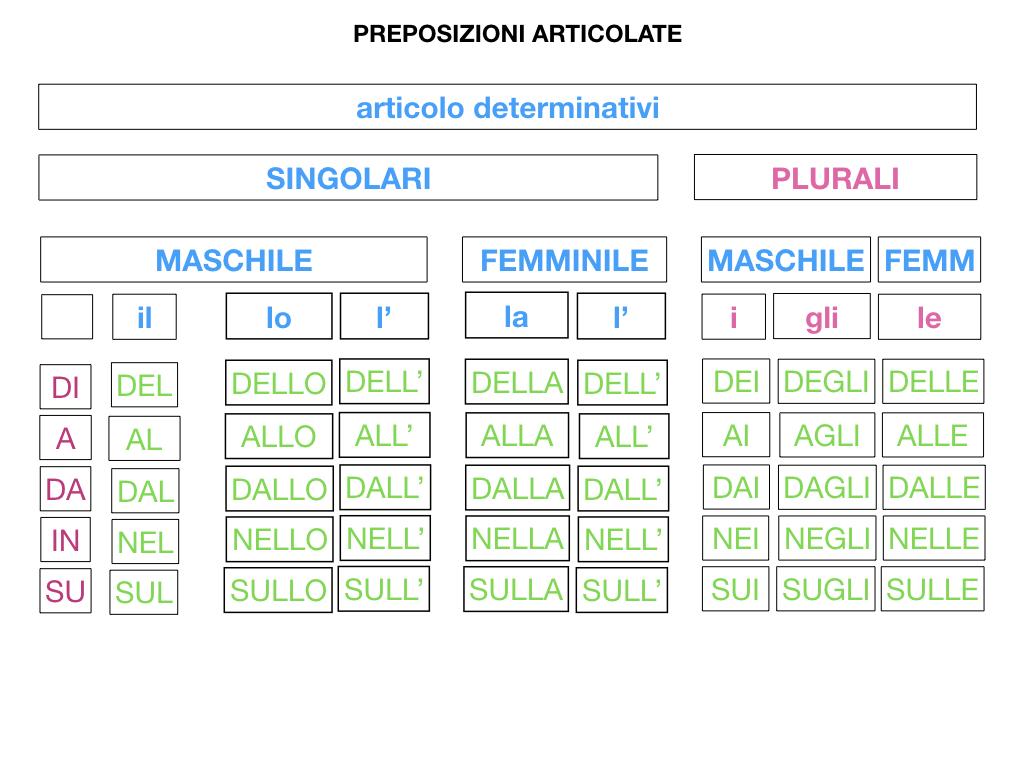 3.PREPOSIZIONI_PROPRIE_SIMULAZIONE.106
