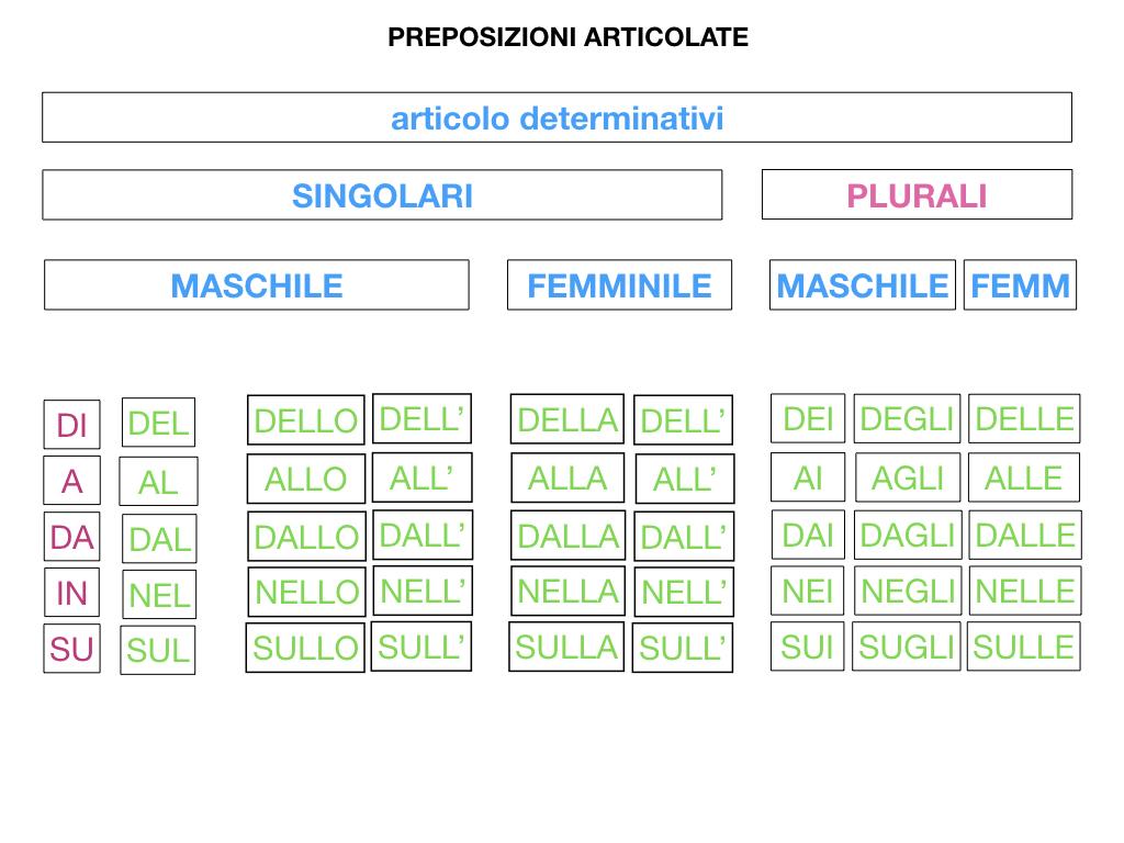 3.PREPOSIZIONI_PROPRIE_SIMULAZIONE.107