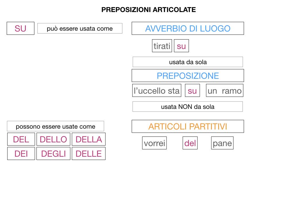 3.PREPOSIZIONI_PROPRIE_SIMULAZIONE.150