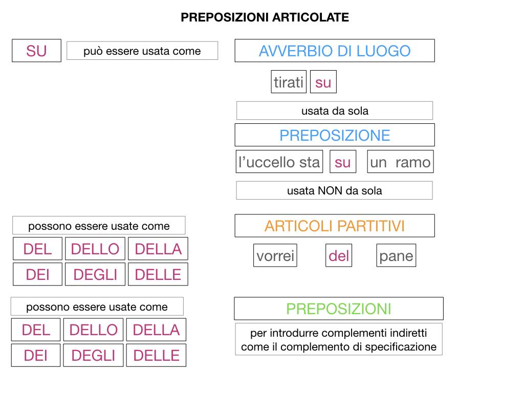 3.PREPOSIZIONI_PROPRIE_SIMULAZIONE.153