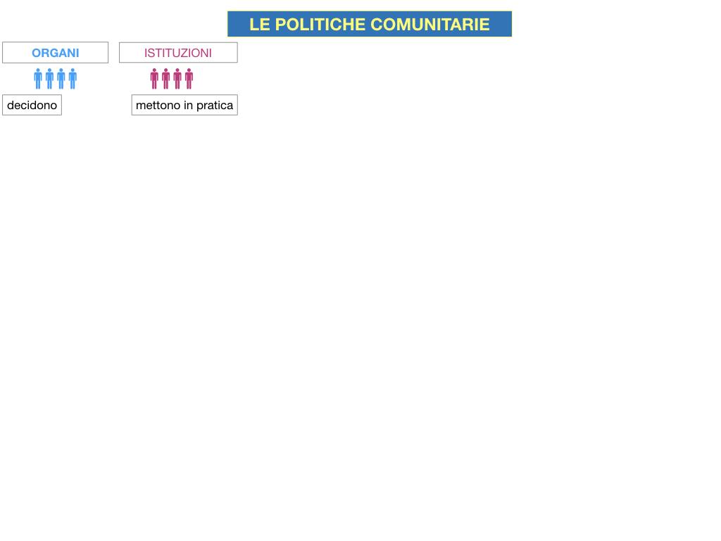4. LE POLITICHE COMUNITARIE_SIMULAZIONE.003