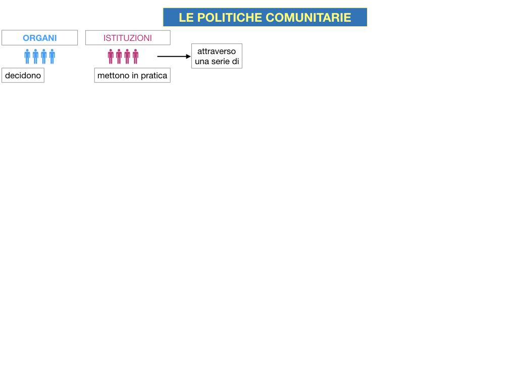 4. LE POLITICHE COMUNITARIE_SIMULAZIONE.004