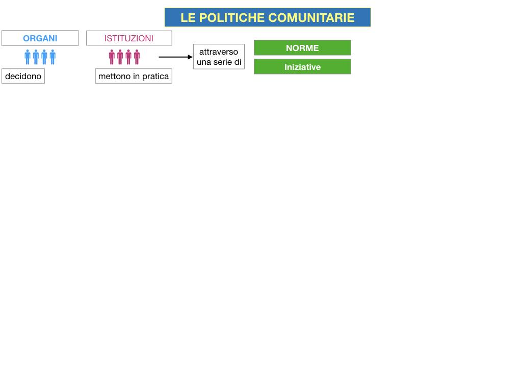 4. LE POLITICHE COMUNITARIE_SIMULAZIONE.006