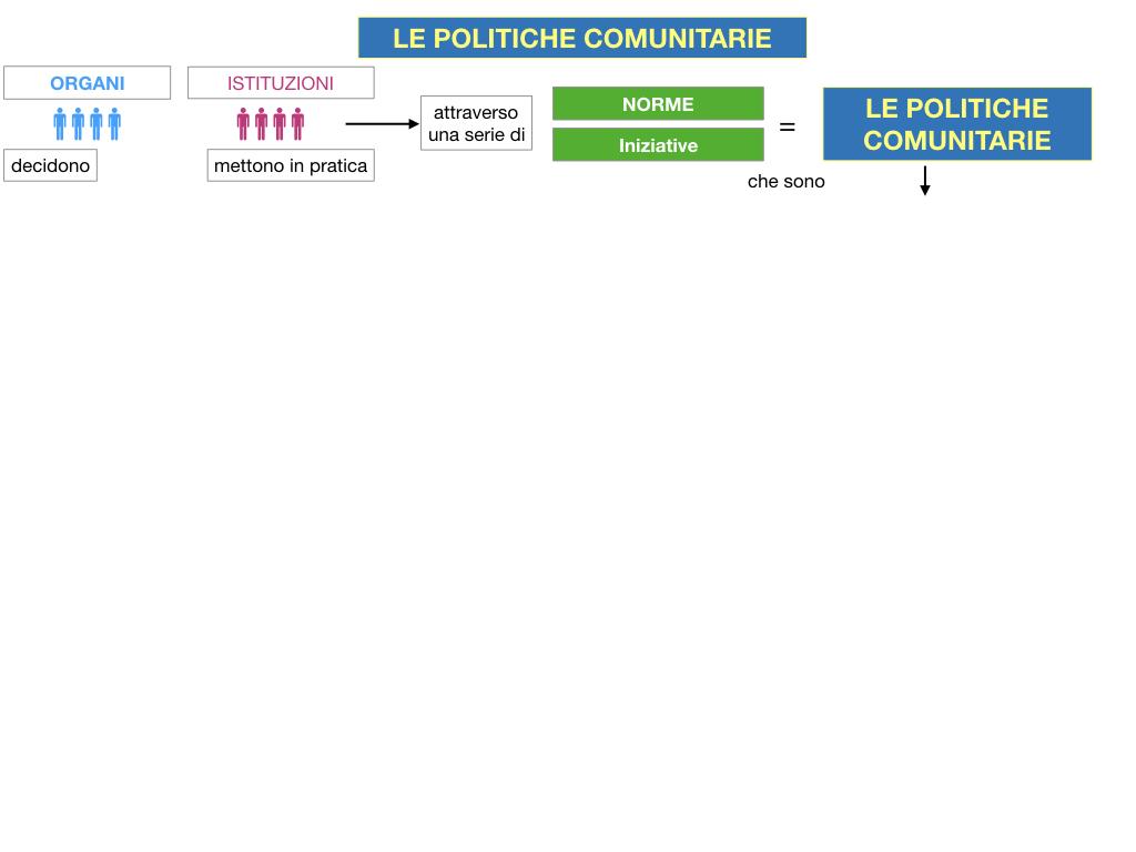 4. LE POLITICHE COMUNITARIE_SIMULAZIONE.008