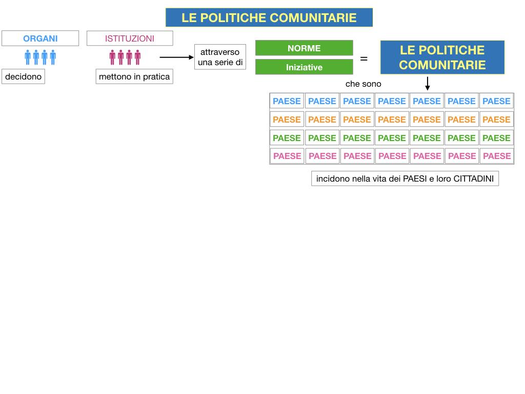 4. LE POLITICHE COMUNITARIE_SIMULAZIONE.009