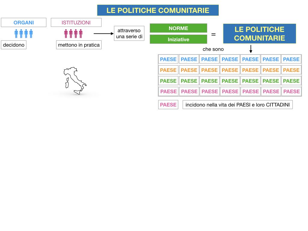 4. LE POLITICHE COMUNITARIE_SIMULAZIONE.010