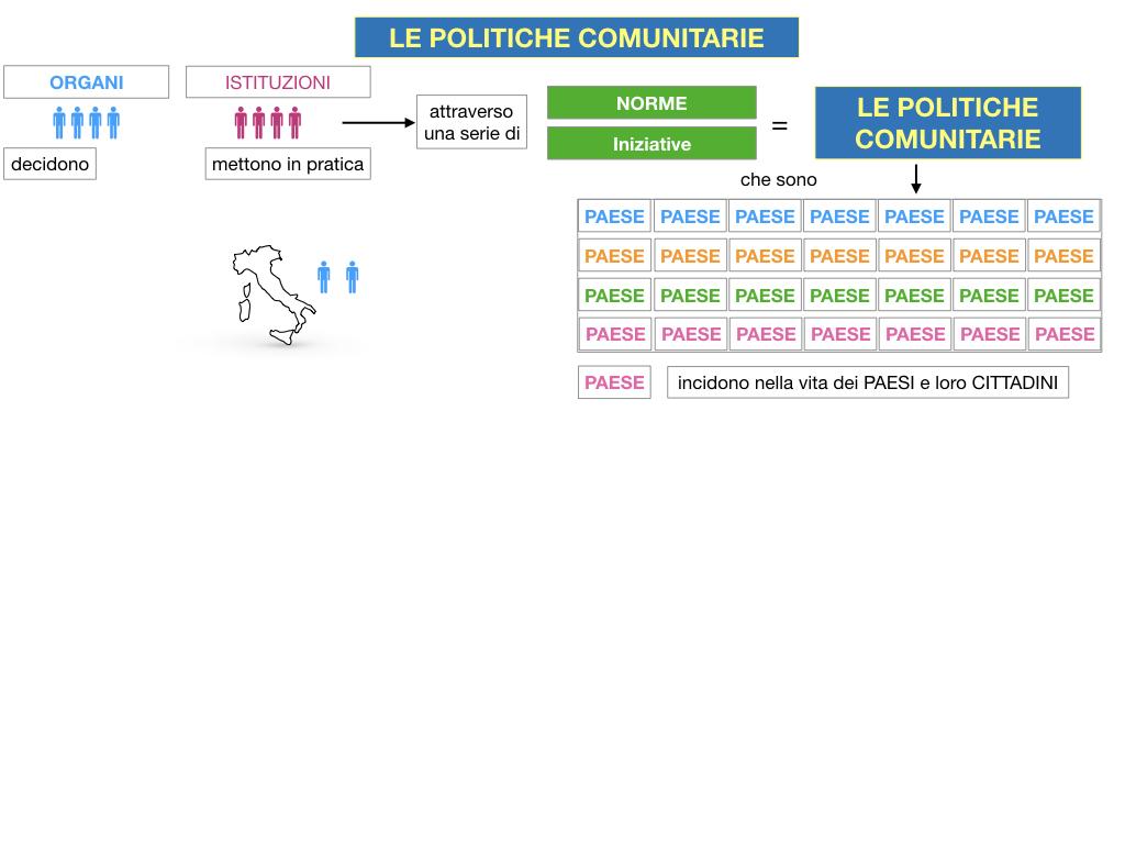 4. LE POLITICHE COMUNITARIE_SIMULAZIONE.011