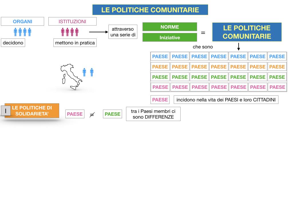 4. LE POLITICHE COMUNITARIE_SIMULAZIONE.014