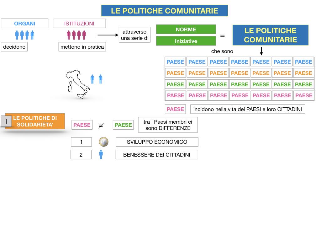 4. LE POLITICHE COMUNITARIE_SIMULAZIONE.016