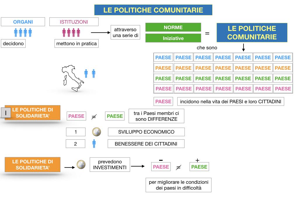 4. LE POLITICHE COMUNITARIE_SIMULAZIONE.019
