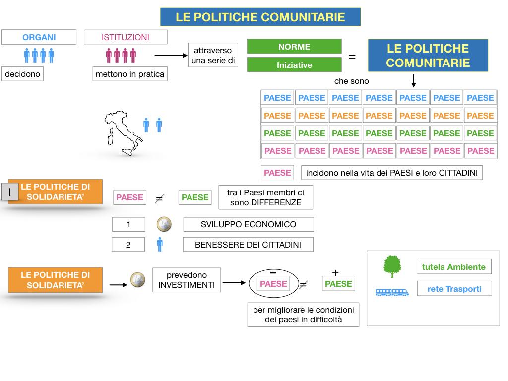 4. LE POLITICHE COMUNITARIE_SIMULAZIONE.023