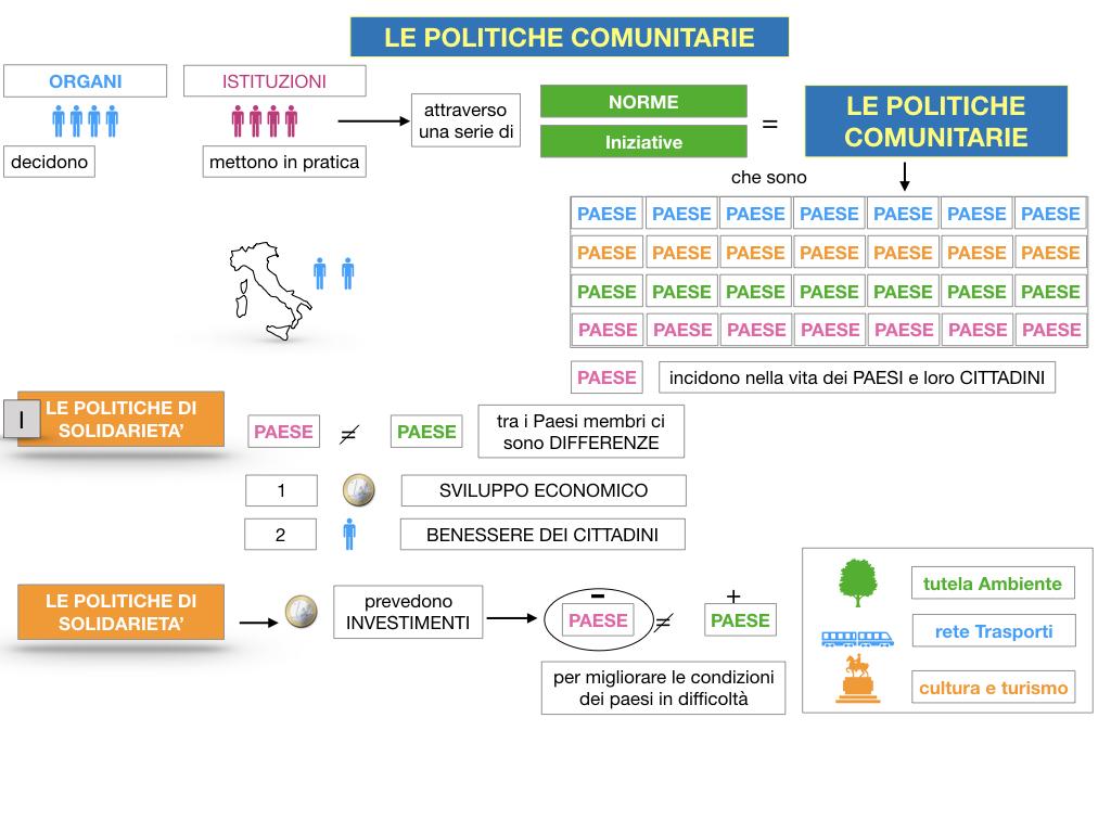 4. LE POLITICHE COMUNITARIE_SIMULAZIONE.024