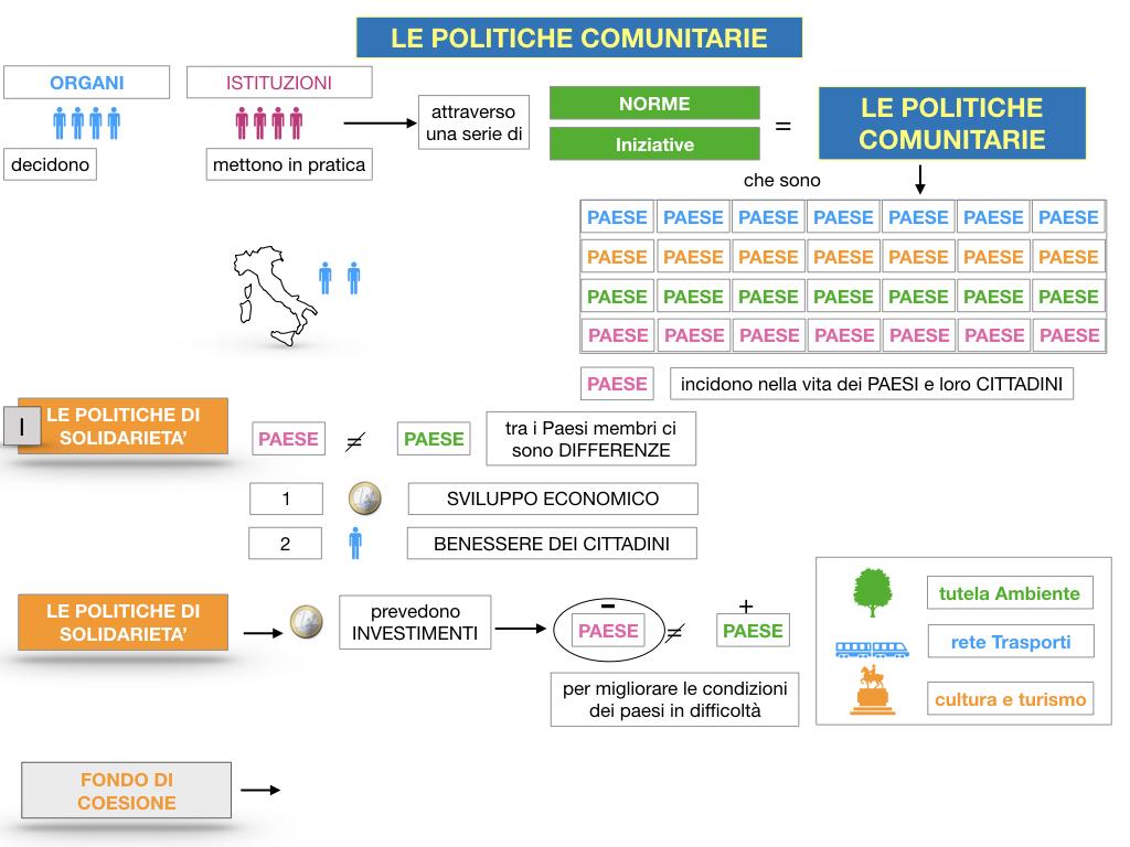 4. LE POLITICHE COMUNITARIE_SIMULAZIONE.025