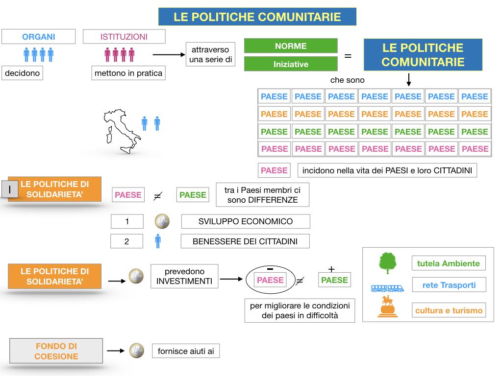 4. LE POLITICHE COMUNITARIE_SIMULAZIONE.026
