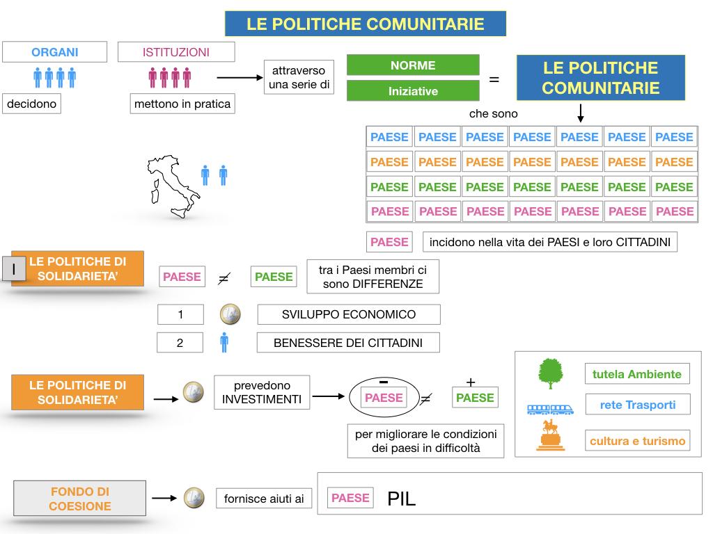 4. LE POLITICHE COMUNITARIE_SIMULAZIONE.027