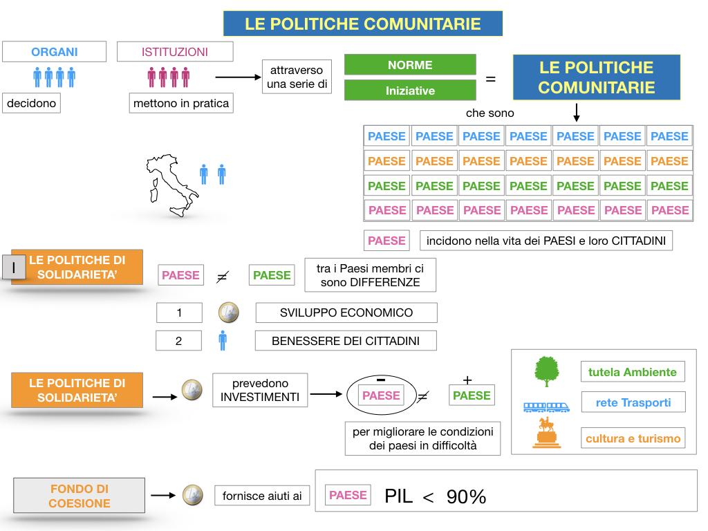 4. LE POLITICHE COMUNITARIE_SIMULAZIONE.028