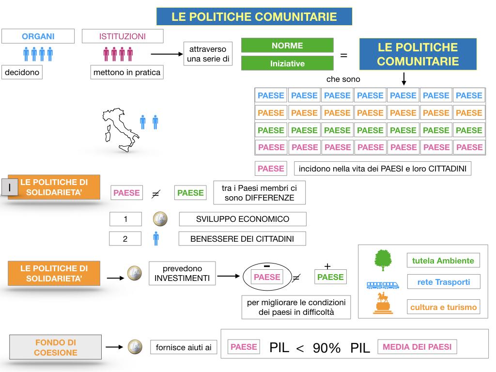 4. LE POLITICHE COMUNITARIE_SIMULAZIONE.029
