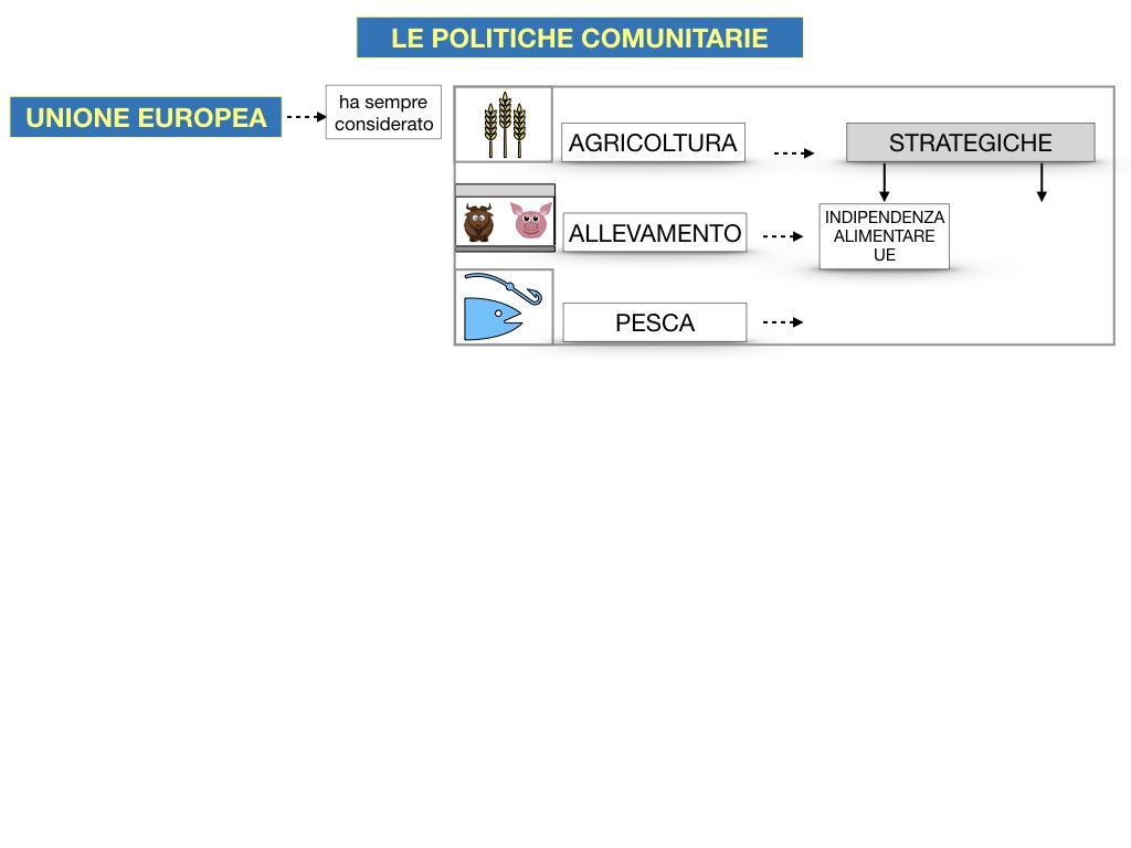 4. LE POLITICHE COMUNITARIE_SIMULAZIONE.050