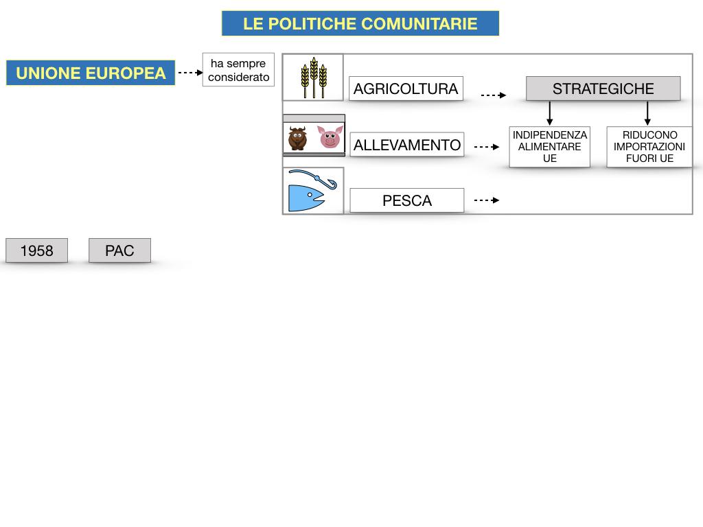 4. LE POLITICHE COMUNITARIE_SIMULAZIONE.052