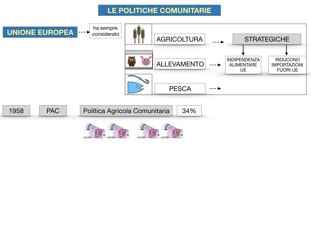 4. LE POLITICHE COMUNITARIE_SIMULAZIONE.054