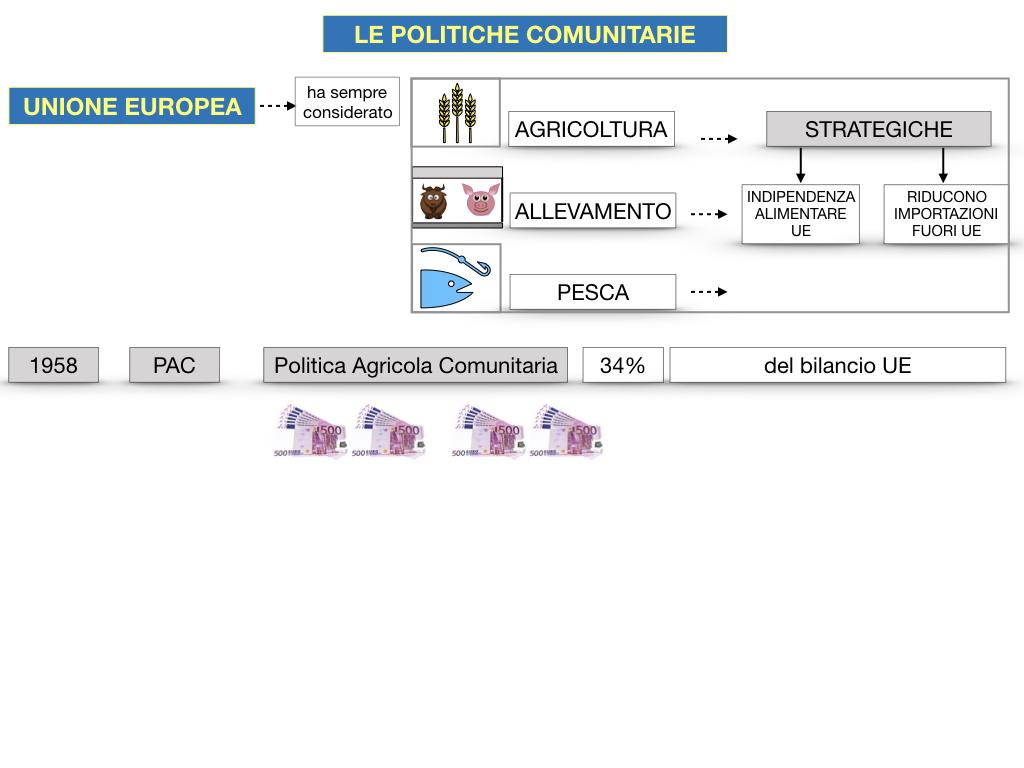 4. LE POLITICHE COMUNITARIE_SIMULAZIONE.055