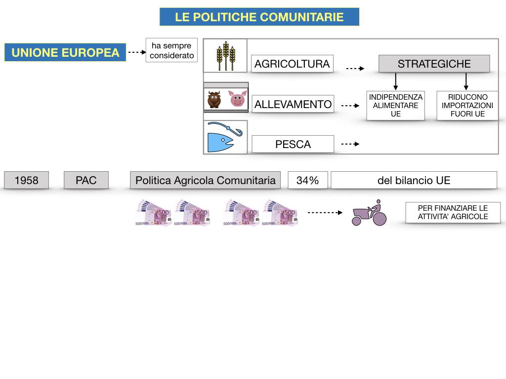 4. LE POLITICHE COMUNITARIE_SIMULAZIONE.056
