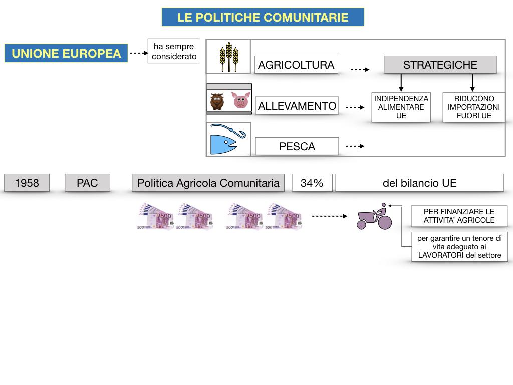 4. LE POLITICHE COMUNITARIE_SIMULAZIONE.057