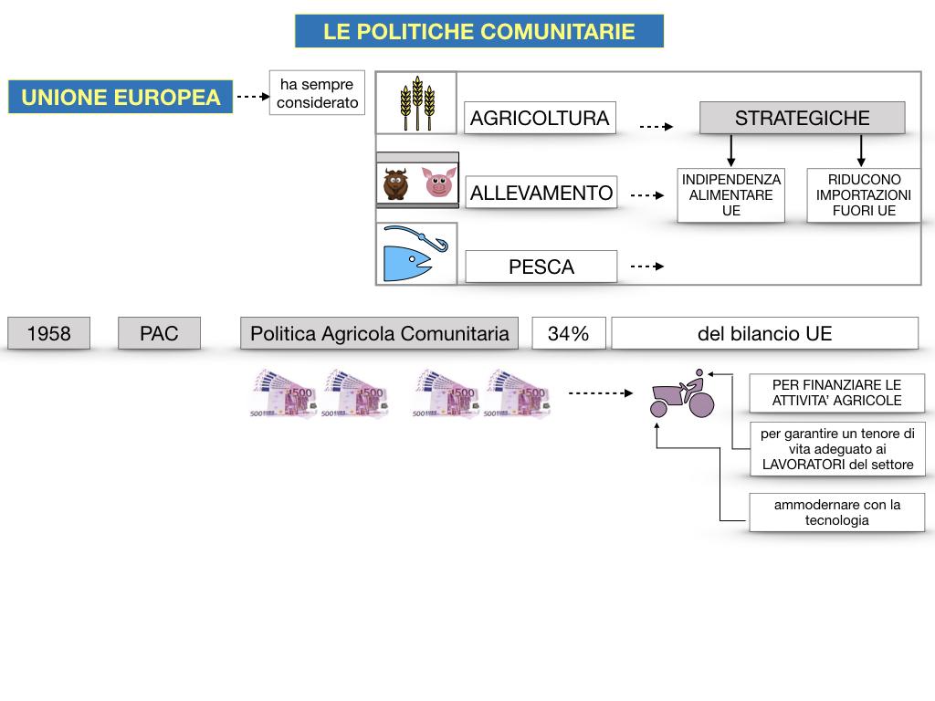 4. LE POLITICHE COMUNITARIE_SIMULAZIONE.058