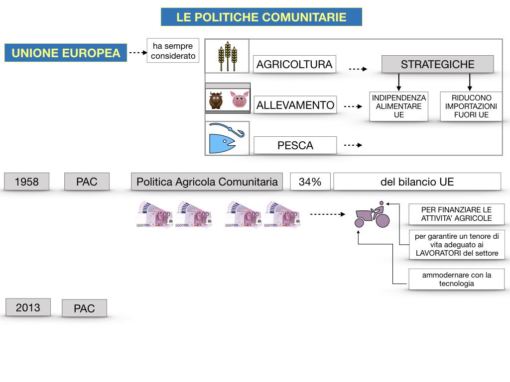 4. LE POLITICHE COMUNITARIE_SIMULAZIONE.059