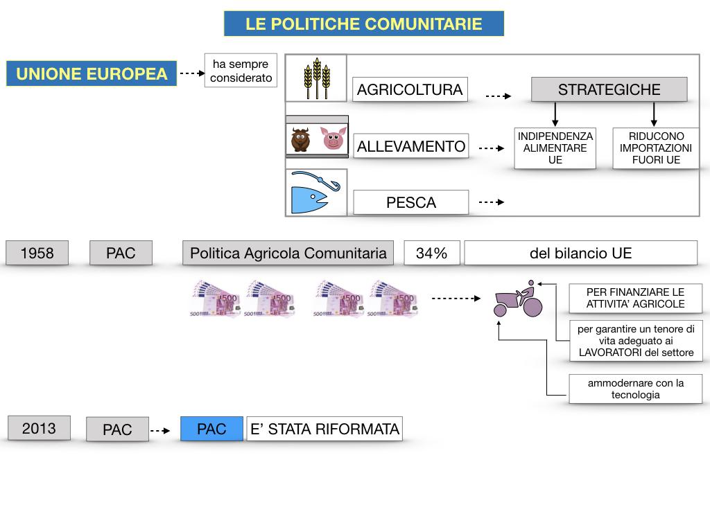 4. LE POLITICHE COMUNITARIE_SIMULAZIONE.060