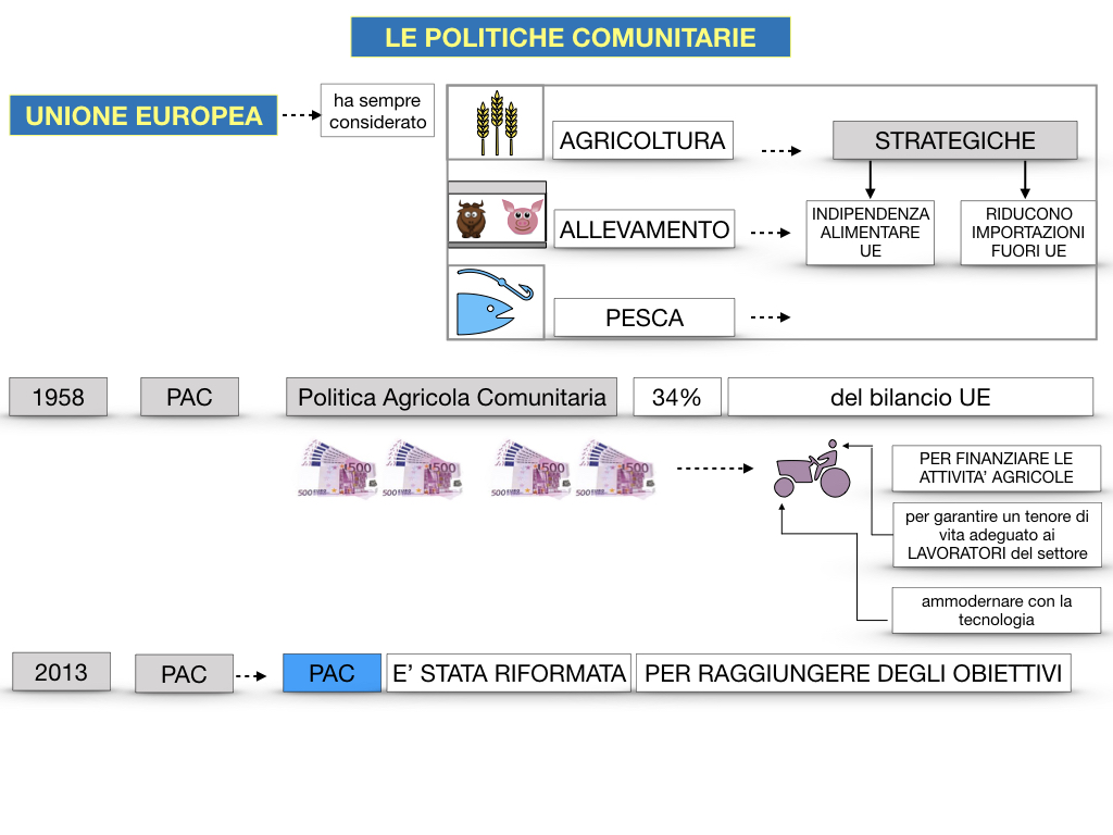 4. LE POLITICHE COMUNITARIE_SIMULAZIONE.061