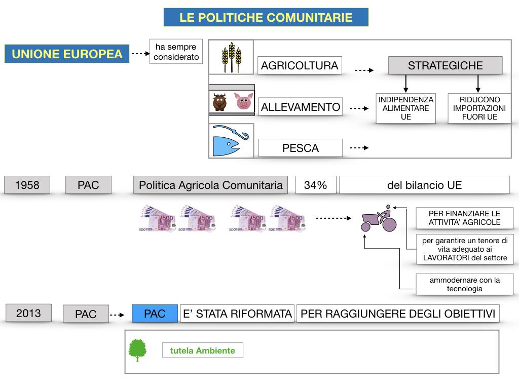 4. LE POLITICHE COMUNITARIE_SIMULAZIONE.062
