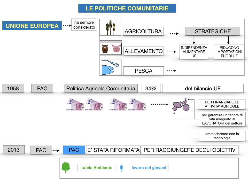 4. LE POLITICHE COMUNITARIE_SIMULAZIONE.063