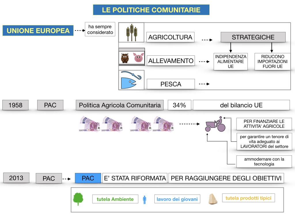4. LE POLITICHE COMUNITARIE_SIMULAZIONE.064
