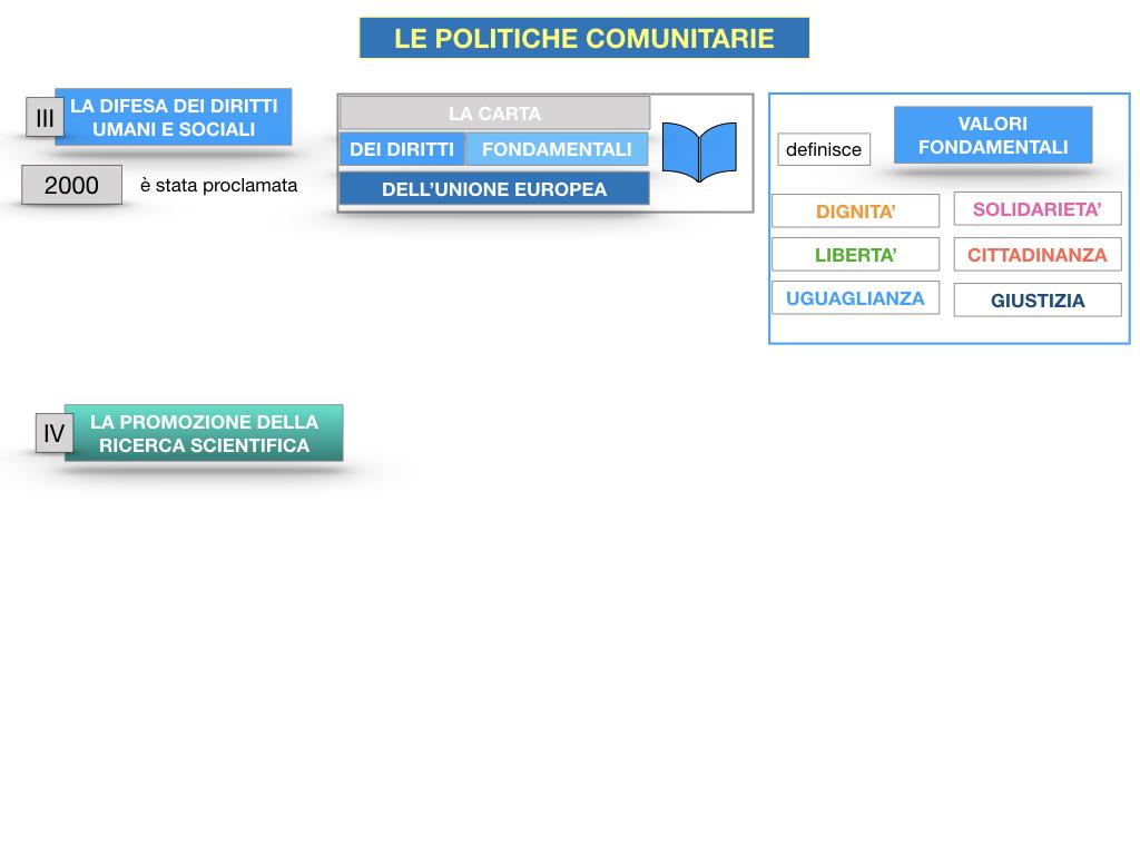 4. LE POLITICHE COMUNITARIE_SIMULAZIONE.079