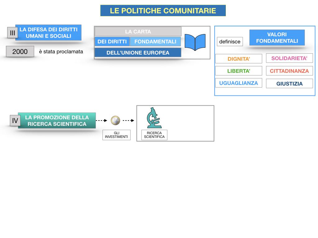 4. LE POLITICHE COMUNITARIE_SIMULAZIONE.081