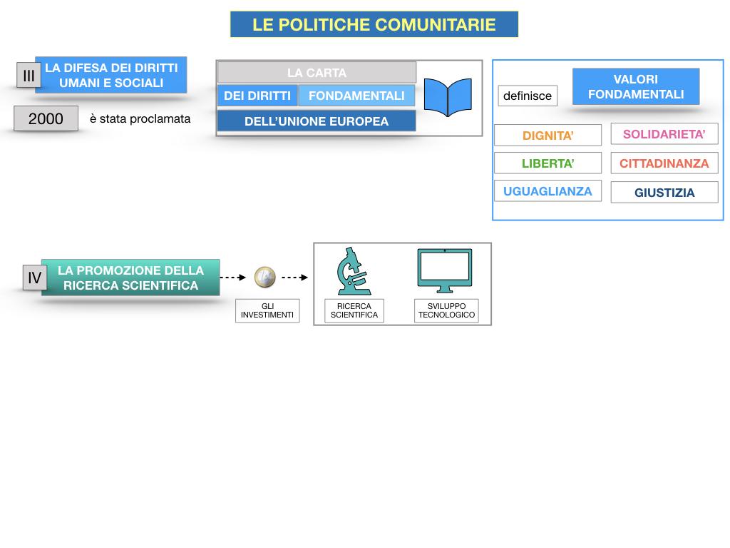 4. LE POLITICHE COMUNITARIE_SIMULAZIONE.082