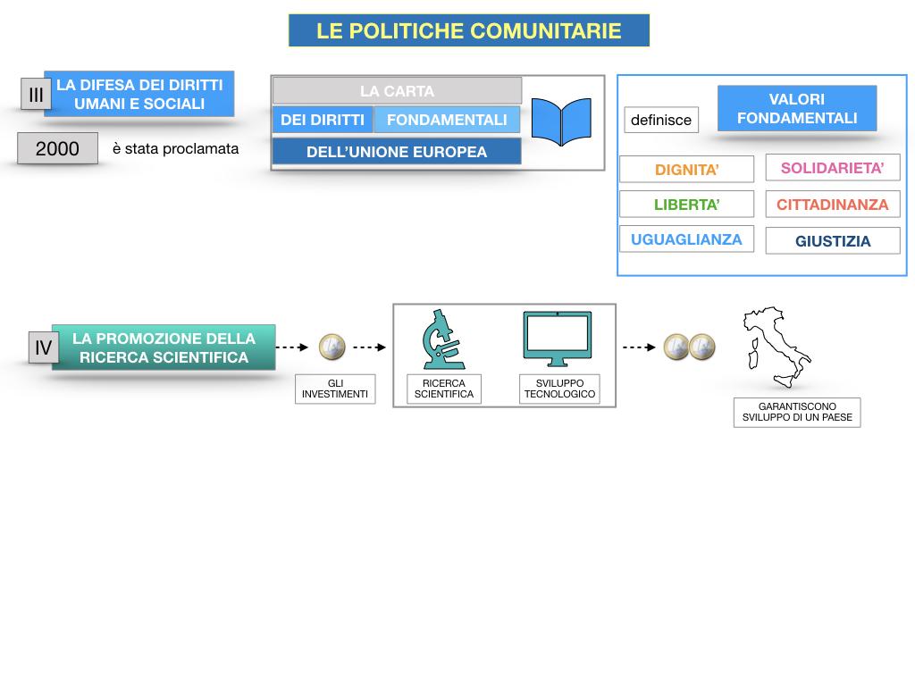 4. LE POLITICHE COMUNITARIE_SIMULAZIONE.083