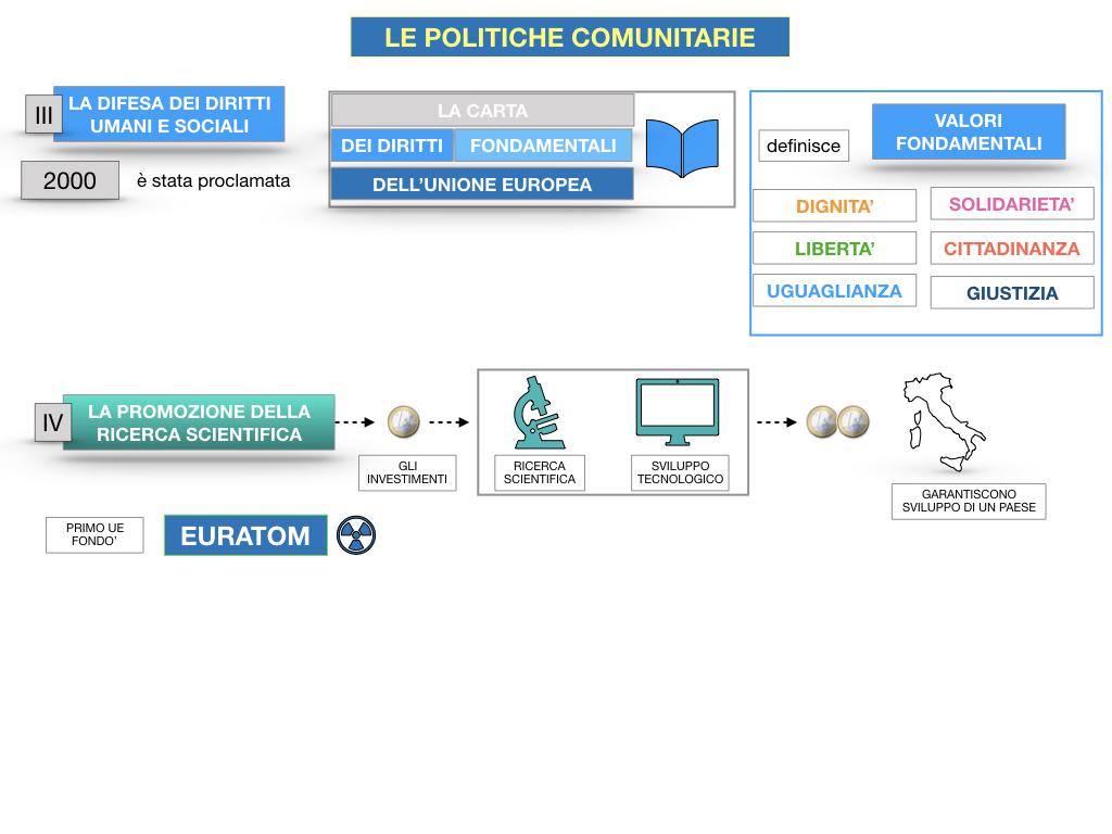 4. LE POLITICHE COMUNITARIE_SIMULAZIONE.084
