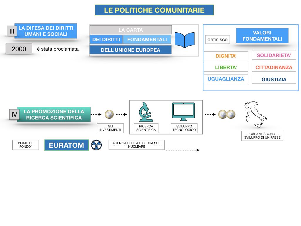4. LE POLITICHE COMUNITARIE_SIMULAZIONE.085