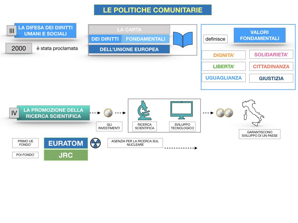 4. LE POLITICHE COMUNITARIE_SIMULAZIONE.086
